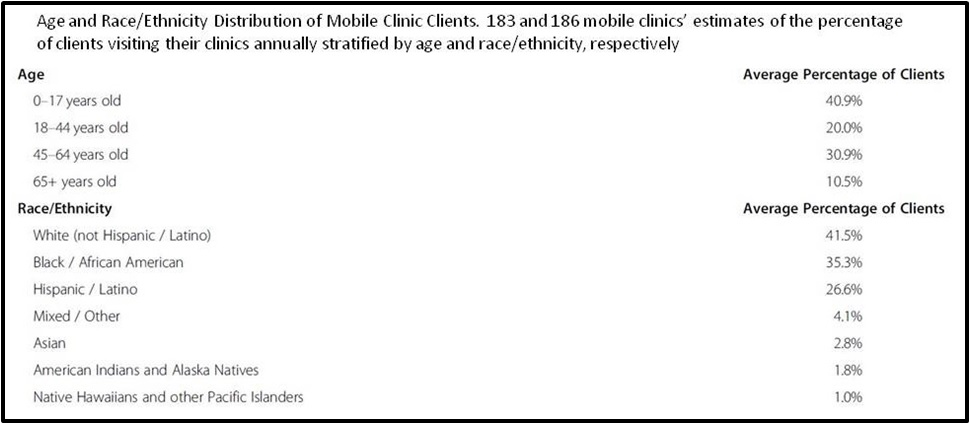 Age and Race-Ethnicity Distribution of Mobile Clinic Clients_V.2-1