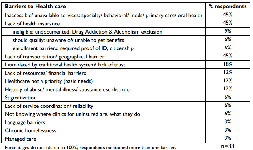 Barriers to Health care chart