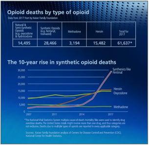Opioid death statistics